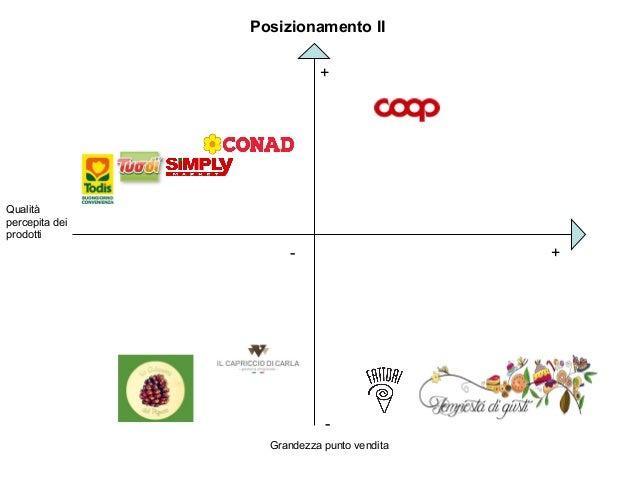 Posizionamento II Qualità percepita dei prodotti - - + + Grandezza punto vendita