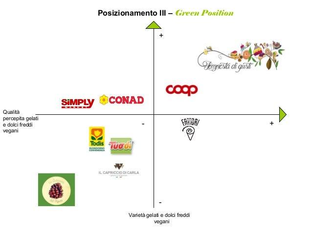 Posizionamento III – Green Position + +- - Varietà gelati e dolci freddi vegani Qualità percepita gelati e dolci freddi ve...