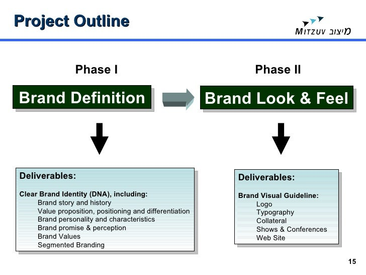 brand differentiation This slide will help you to know about the various aspect of brand differentiation.