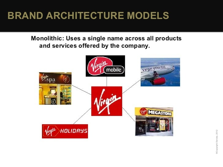BRAND ARCHITECTURE MODELS ...
