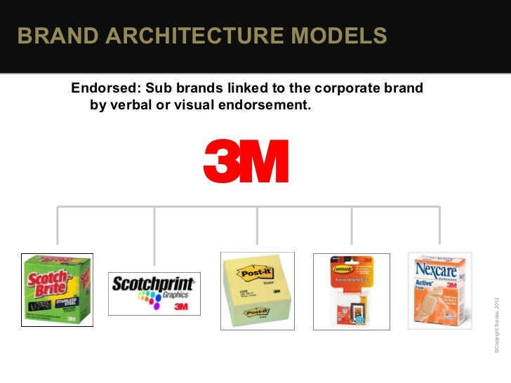 Marvelous BRAND ARCHITECTURE MODELS ... Pictures