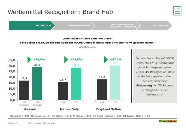 """Werbemittel Recognition: Brand Hub Native Brand Effects wlw """"Oder vielleicht eine Seite wie diese? Bitte geben Sie an, ob ..."""