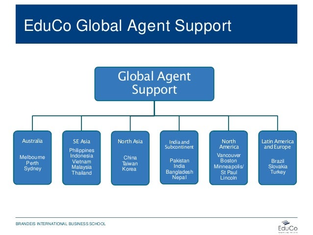 EduCo Global Agent Support Global Agent Support Australia Melbourne Perth Sydney SE Asia Philippines Indonesia Vietnam Mal...