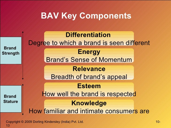 BAV Key Components Differentiation  Degree to which a brand is seen different Energy Brand's Sense of Momentum Relevance B...