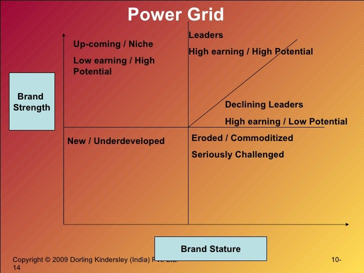 Power Grid Brand  Strength Brand Stature Up-coming / Niche Low earning / High Potential Leaders High earning / High Potent...