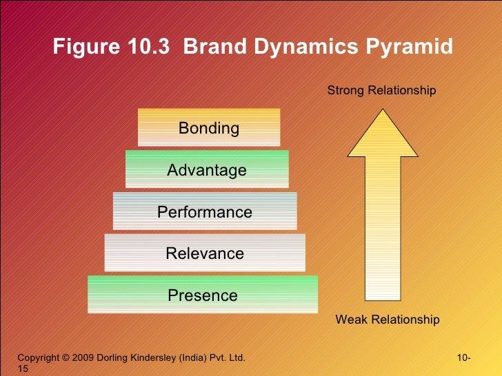 Figure 10.3  Brand Dynamics Pyramid Presence Relevance Performance Advantage Bonding Strong Relationship Weak Relationship