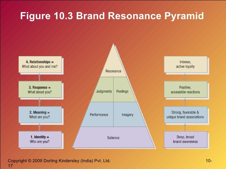 Brand equity figure 103 brand resonance pyramid ccuart Image collections