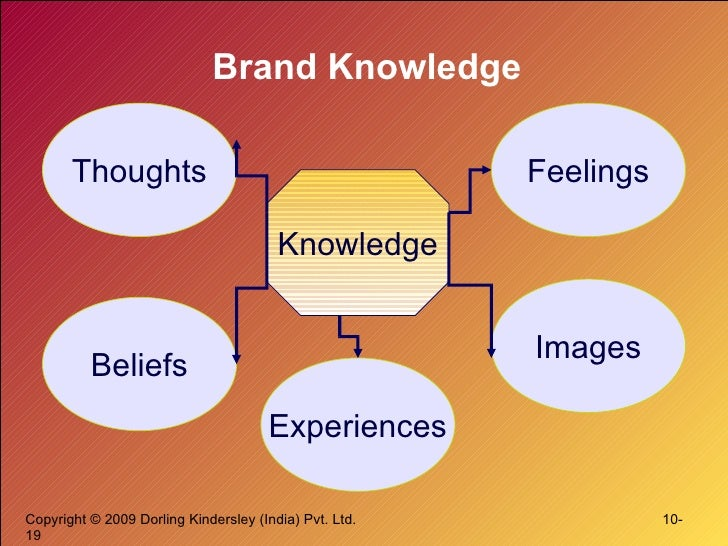 Brand Knowledge Knowledge Thoughts Experiences Beliefs Images Feelings