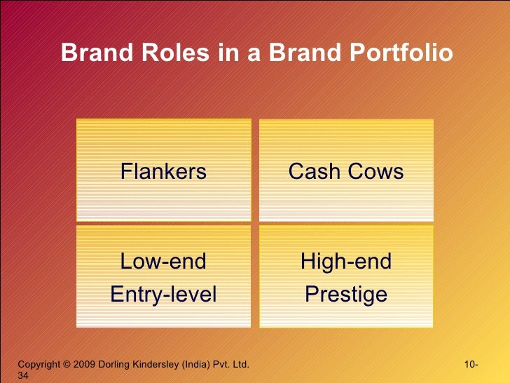 are brand extensions an important brand growth strategy or can they endanger brands From the brand management perspective, having multiple brands is a portfolio strategy which can maintain the continuity of profit-generating activities the bcg matrix model (pictured below) is based on the two indexes current market share and market growth potential.