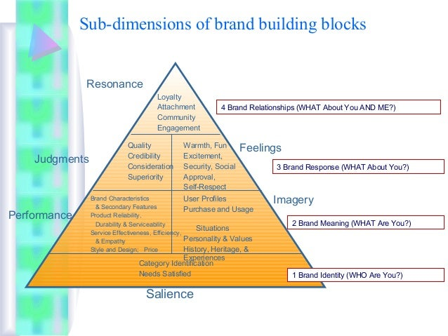 brand association brand uniqueness and brand experience Definition of brand association: extent to which a particular brand calls to mind the attributes of a general product category for example, asking for 'pampers' when .