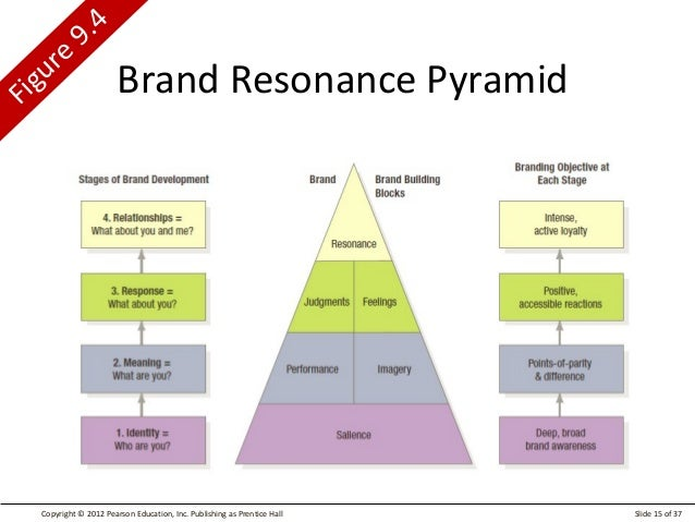 the brand management of sony marketing essay Statement of purpose - brand management / branding  and i am eager to engage in in-depth studies of brand management and marketing strategy planning as a native .