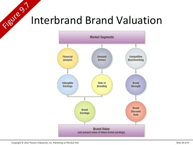 interbrand brand valuation 1 methods of brand valuation a case study on alibabacom francesca bulgarelli, s46365 supervisor: professor patrick legland june 2015.
