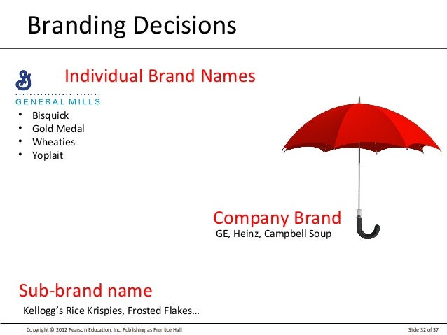 Brand Equity Detailed Ppt
