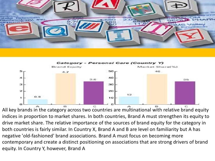 All key brands in the category across two countries are multinational with relative brand equity indices in proportion to ...