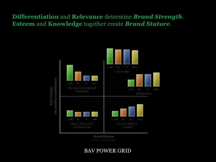 Differentiationand Relevancedetermine Brand Strength. Esteemand Knowledge together create Brand Stature.<br />BAV POWER GR...