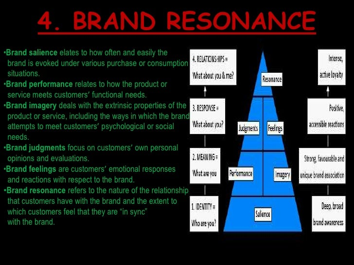 case study on mtv building brand resonance report Mtv: building brand resonance more about essay on brand mtv essay on mtv arabia mtv case study essay 1143 words | 5 pages.