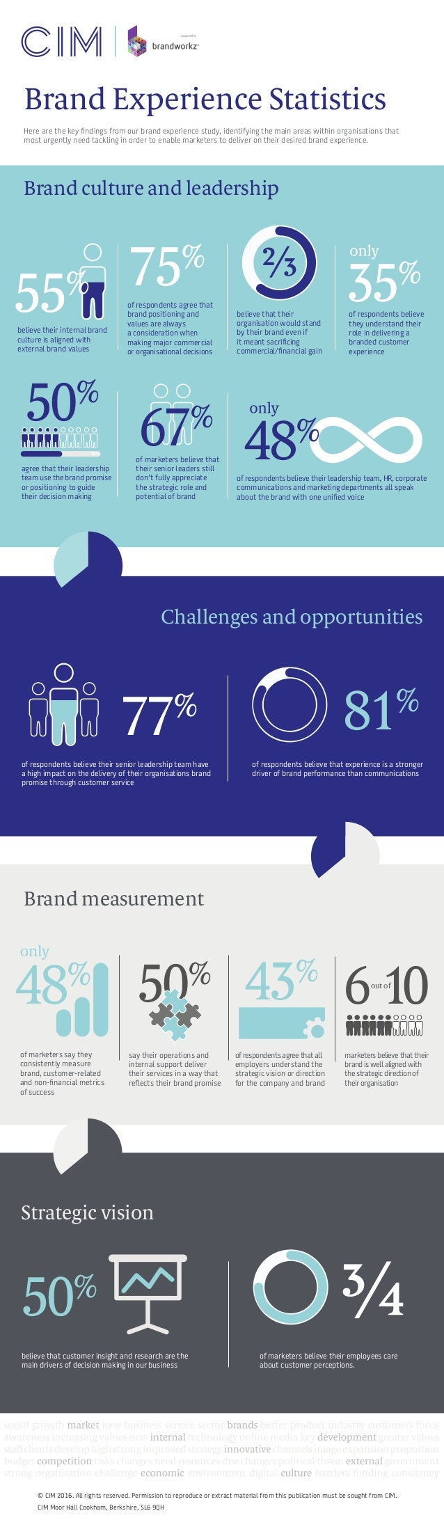 Here are the key findings from our brand experience study, identifying the main areas within organisations that most urgen...