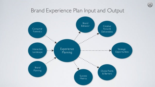 Brand Experience Planning