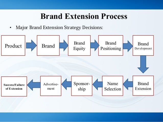brand extention Brand extention: brand extension is using an existing brand name: generally an established one and using it with new generally unrelated product caterogory.