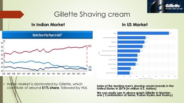 Brand Extension Analysis : Gillette Shaving Cream