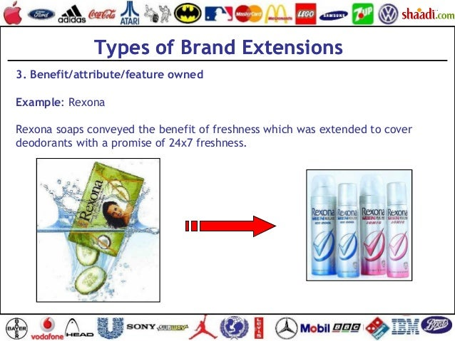 Types of Brand Extensions 3. Benefit/attribute/feature owned Example: Rexona Rexona soaps conveyed the benefit of freshnes...