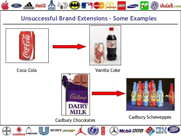 "unsuccessful brand Brand extension may be successful or unsuccessful successful brand extensions are not entirely new products in new categories rather they are ""children"" of the same brand family—nuts that have fallen very close to the family tree successful brand extensions have few characteristics like: 1."