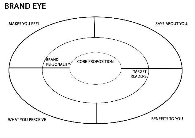 Brand eye