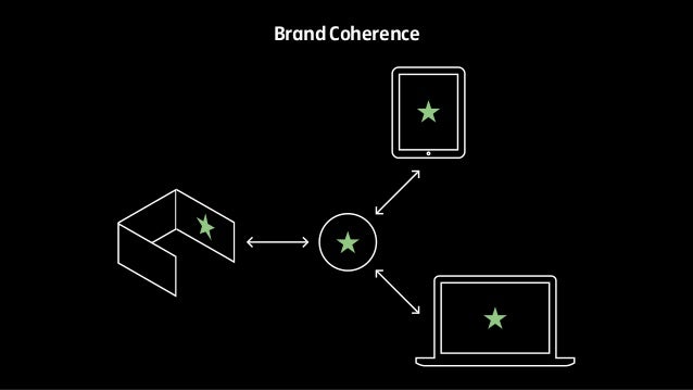 Brand Coherence
