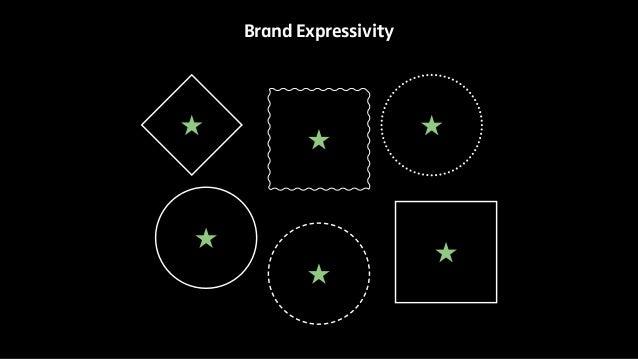 Brand Expressivity