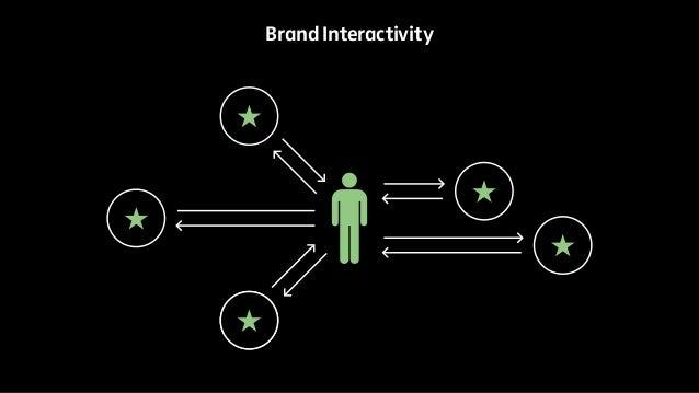 Brand Interactivity