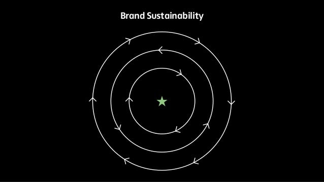 Brand Sustainability
