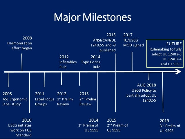 FUTURE Rulemaking to fully adopt UL 12402-5 UL 12402-4 And UL 9595 2008 Harmonization effort began 2015 ANSI/CAN/UL 12402-...