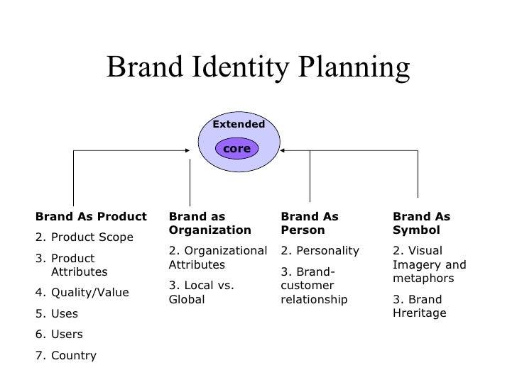 Extending Brand