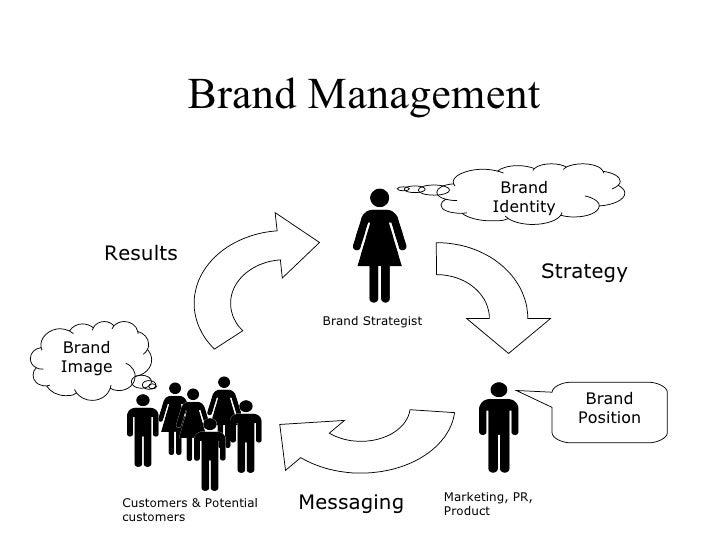 Brand Management                                                              Brand                                       ...