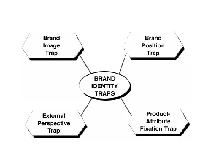 THE BRAND IMAGE TRAP • Brand image is how customers and others   perceive the brand • The brand image trap is that it lets...
