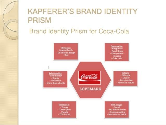 KAPFERER'S BRAND IDENTITY PRISM Brand Identity Prism for Coca-Cola
