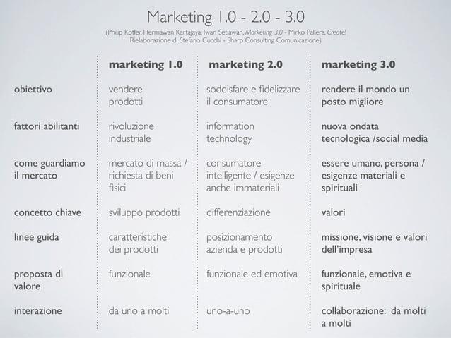 Marketing 1.0 - 2.0 - 3.0                     (Philip Kotler, Hermawan Kartajaya, Iwan Setiawan, Marketing 3.0 - Mirko Pal...