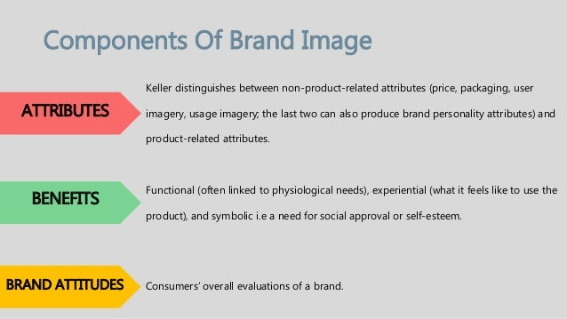 Importance Of Brand Image