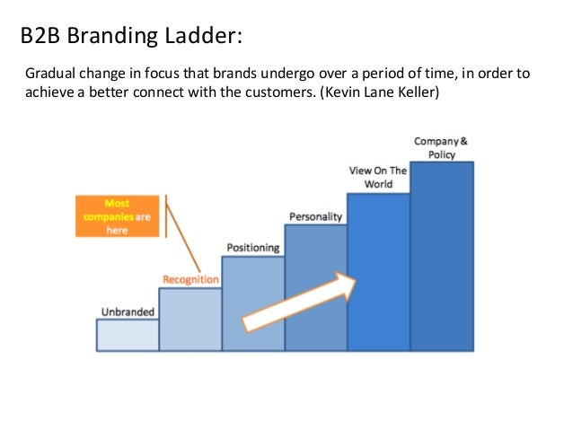 branding in b2b markets Linkedin continues to be on the top of the b2b marketing mix, especially since it  is a  many companies tend to struggle to humanize their brand, particularly.