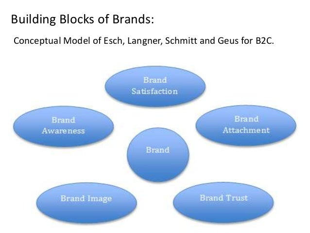 branding in b2b markets Is your b2b brand strategy on target branding is about much more than defining your company and developing products or services in fact, a recent survey from buzzstream found out that nearly half of consumers stated they will quickly unfollow a brand that engages in too much self-promotion.
