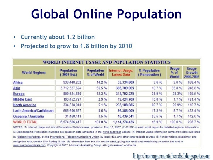 Global Online Population <ul><li>Currently about 1.2 billion </li></ul><ul><li>Projected to grow to 1.8 billion by 2010 </...