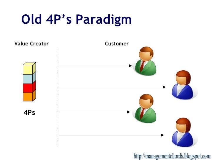 Old 4P's Paradigm 4Ps Value Creator Customer http://managementchords.blogspot.com