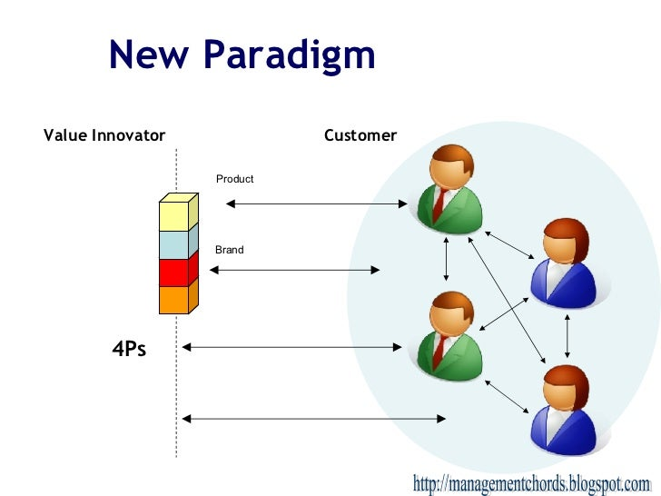 New Paradigm 4Ps Value Innovator Customer Product Brand http://managementchords.blogspot.com
