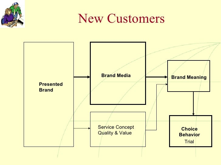 New Customers Trial Presented Brand Brand Media Service Concept Quality & Value Brand Meaning Choice Behavior