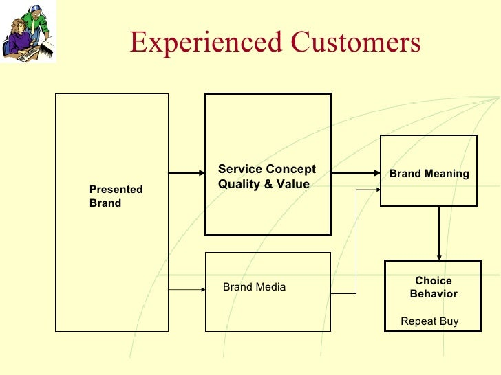 Experienced Customers Presented Brand Service Concept Quality & Value Brand Media Brand Meaning Choice Behavior Repeat Buy