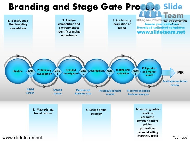 Branding and Stage Gate Process  1. Identify goals                           3. Analyze                              5. Pr...