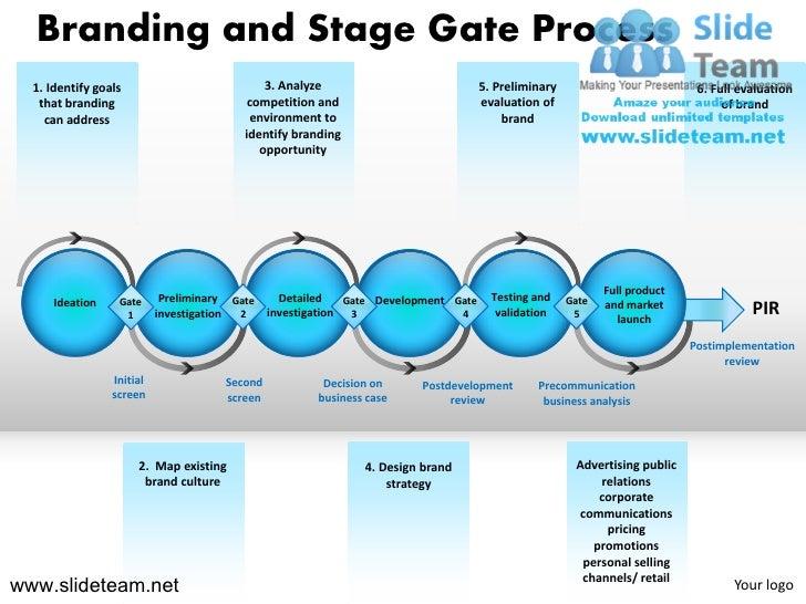 Branding and Stage Gate Process  1. Identify goals                           3. Analyze                              5. Pr...
