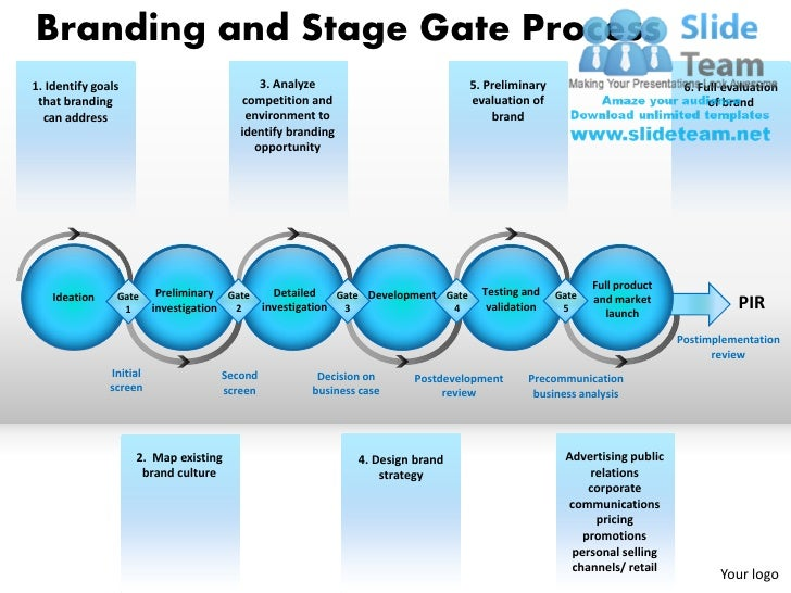 Branding and Stage Gate Process1. Identify goals                           3. Analyze                              5. Prel...