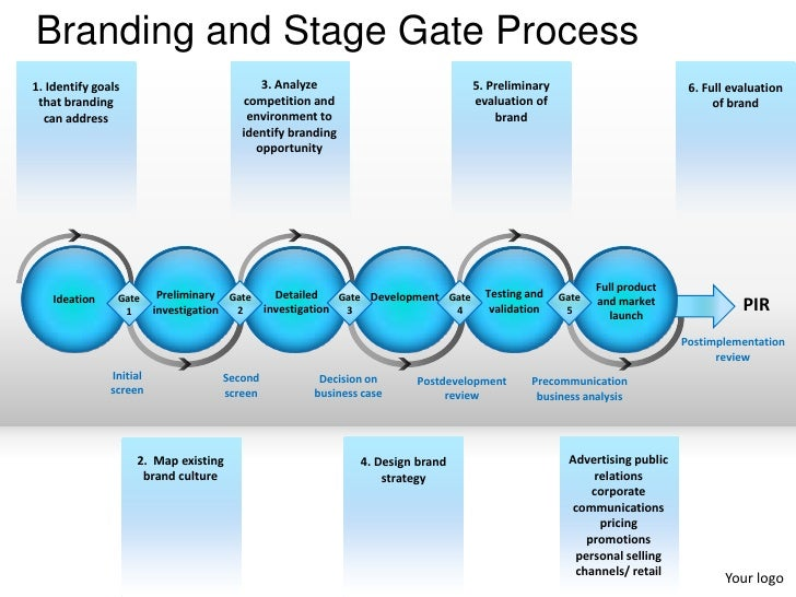 Branding and stage gate process powerpoint presentation templates