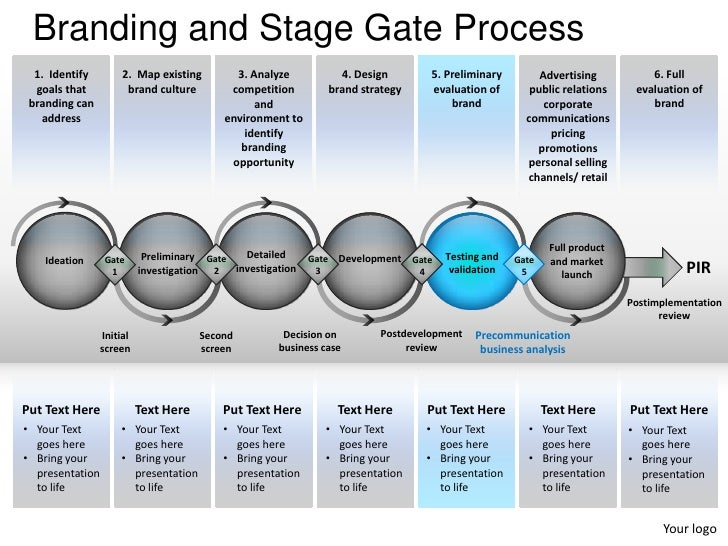 Branding And Stage Gate Process Powerpoint Presentation